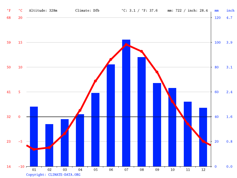 Climate graph // Weather by Month, Östersund