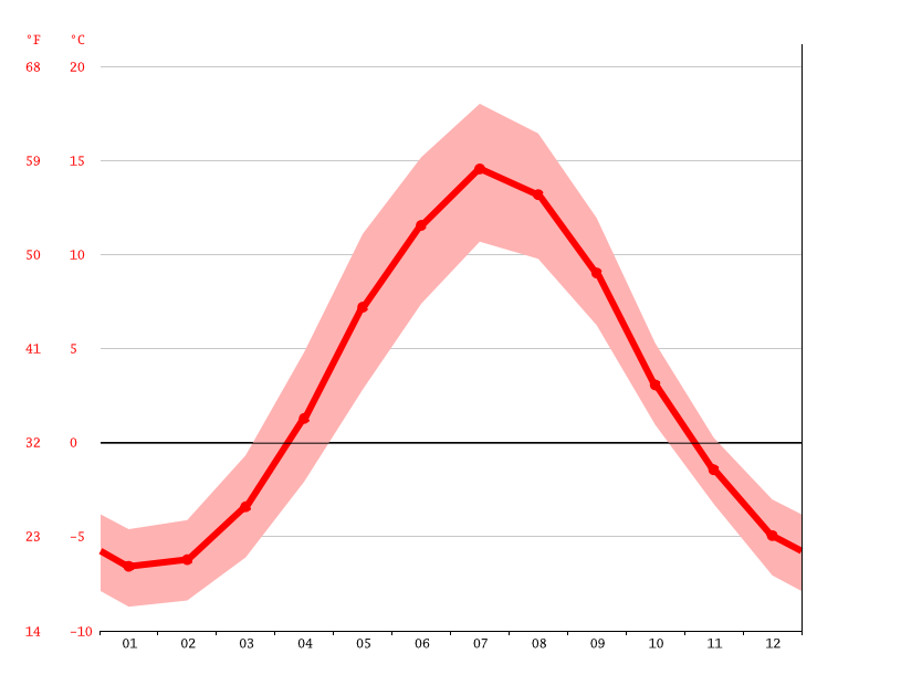 Temperature graph, Östersund