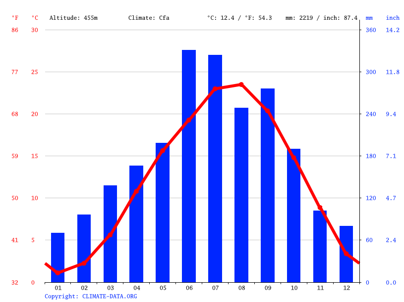 Climate graph // Weather by Month, Otoyo
