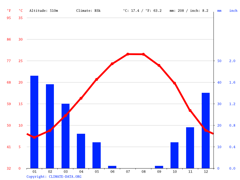 Climate graph // Weather by Month, Homs