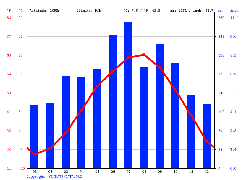 Climate graph // Weather by Month, Kiso