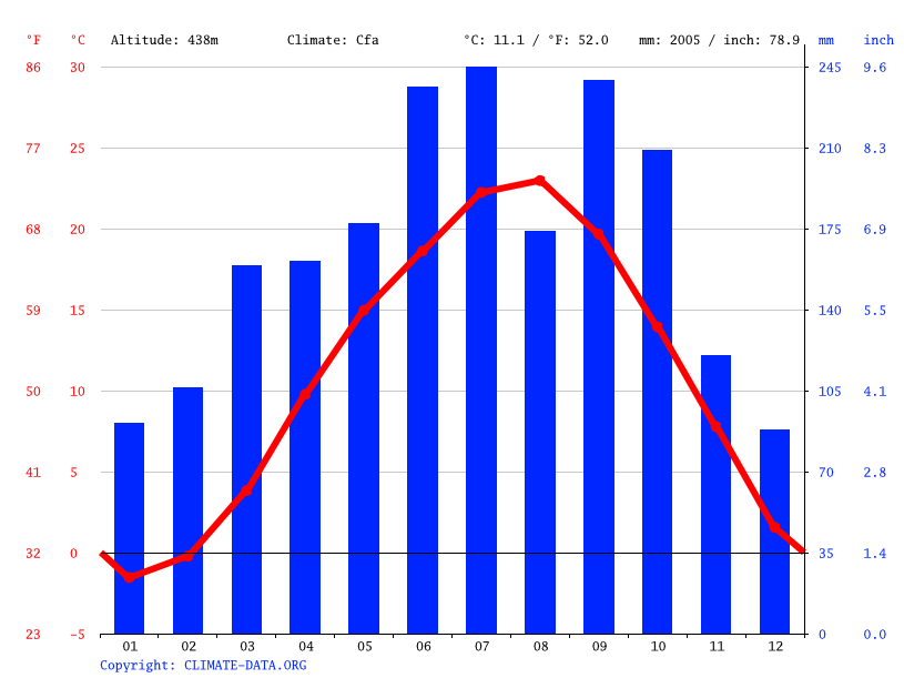Climate graph // Weather by Month, Takamori