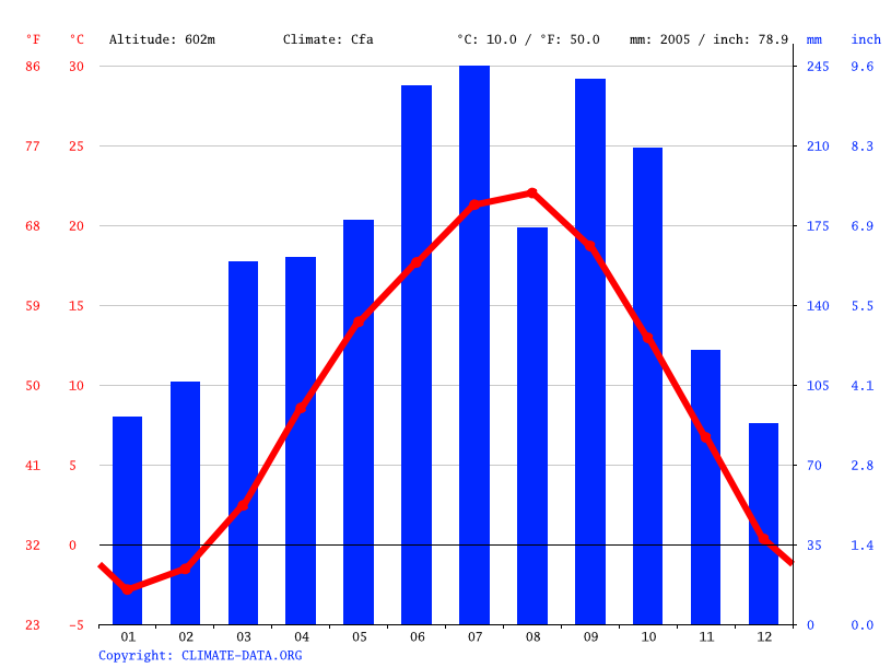 Climate graph // Weather by Month, Matsukawa