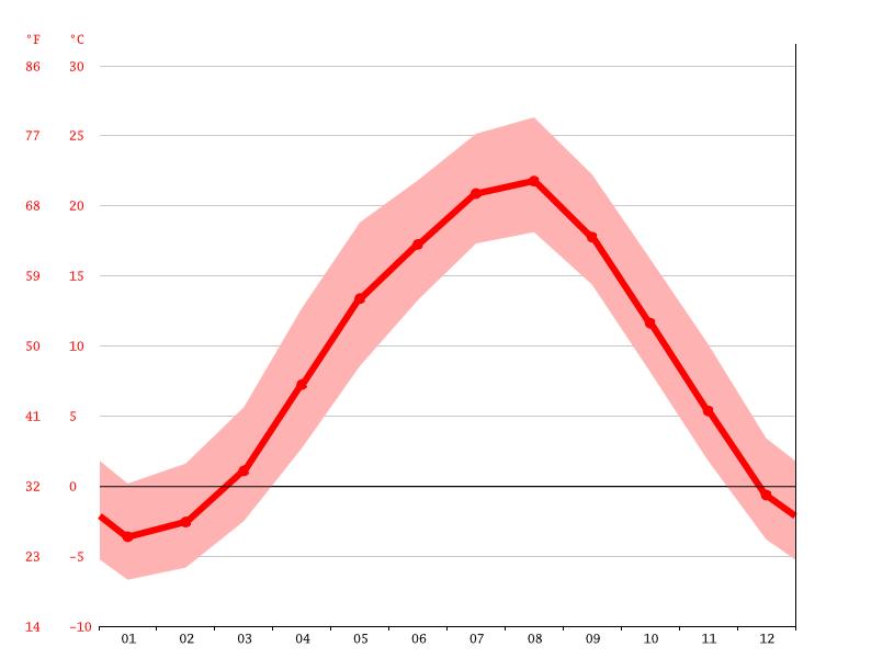 気候:坂城町-気候グラフ、気温グラフ、雨温図 - Climate-Data.org