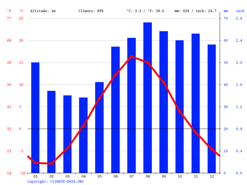 Climate graph // Weather by Month, Luleå