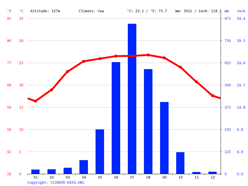 Climate graph // Weather by Month, Siliguri
