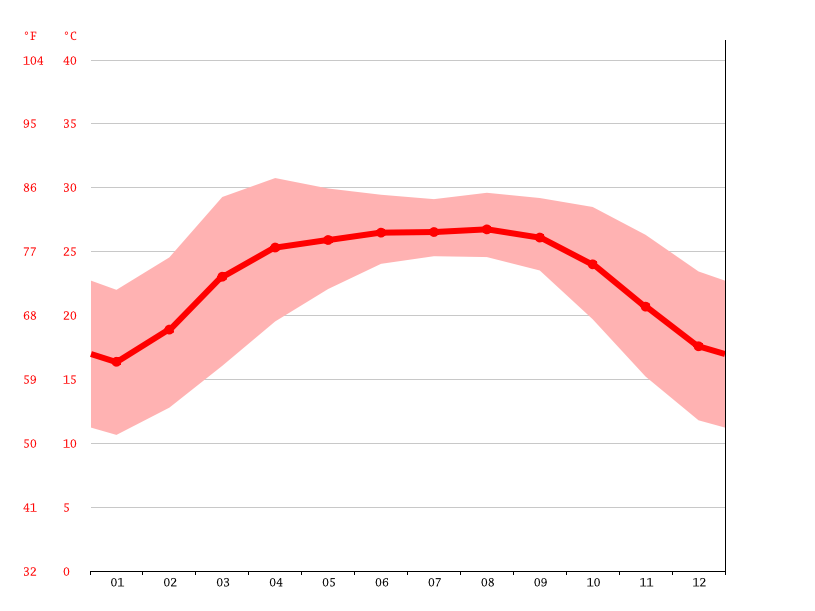 Temperature graph, Siliguri