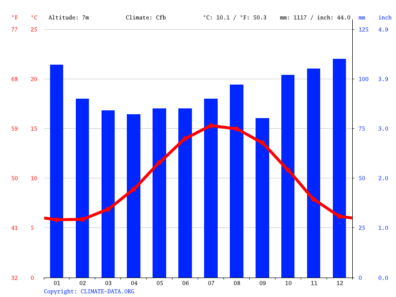 Climate graph // Weather by Month, Galway
