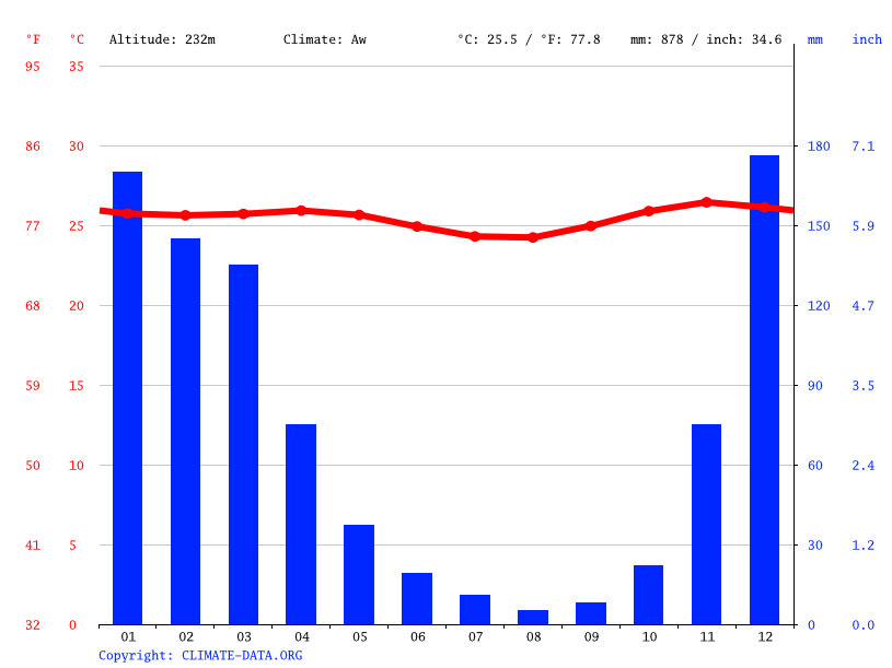 Climate graph // Weather by Month, Lamalera
