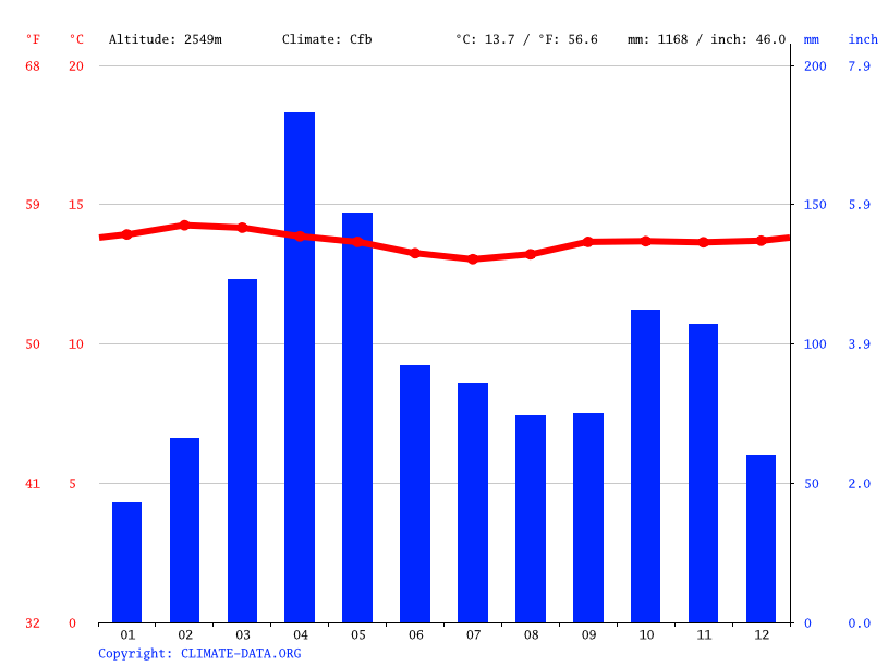 Climate graph // Weather by Month, Duitama