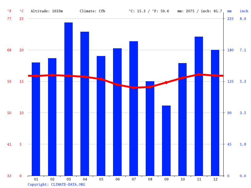 Climate graph // Weather by Month, San Agustín