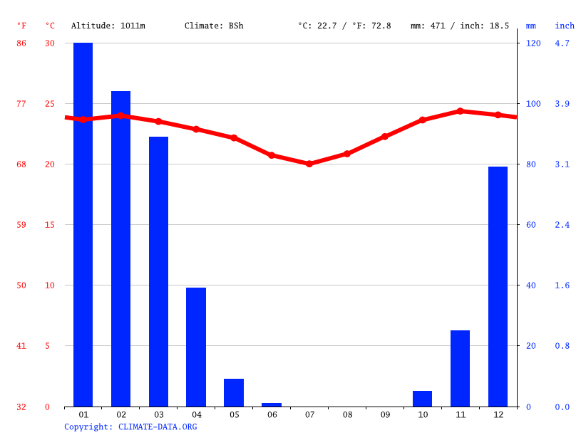 Climate graph // Weather by Month, Msanga