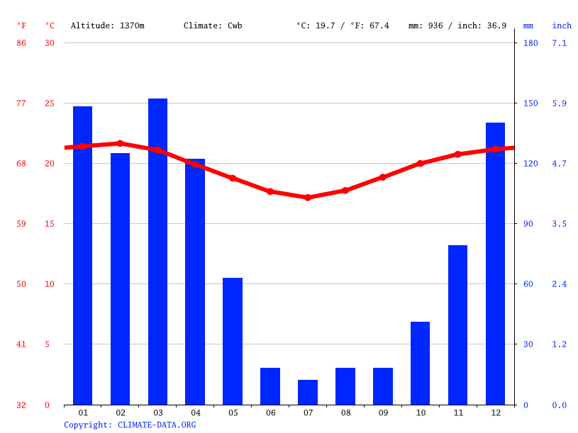 Climate graph // Weather by Month, Kijungu