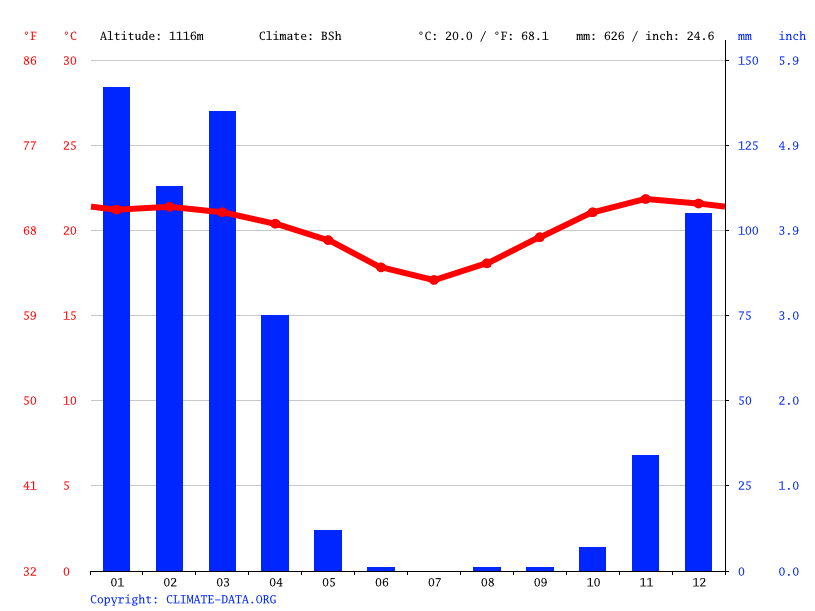 Climate graph // Weather by Month, Kibakwe