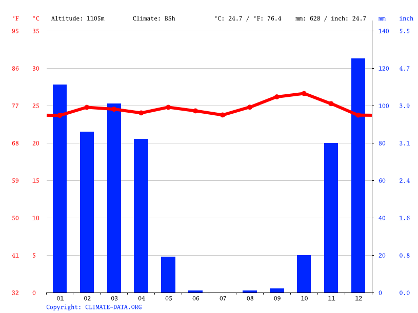 Climate graph // Weather by Month, Mwakilunga