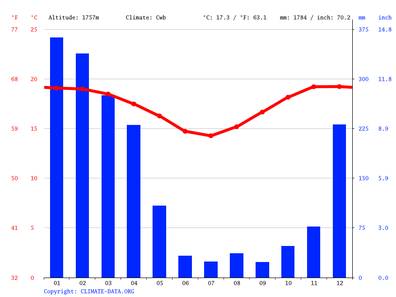 Climate graph // Weather by Month, Muhaga
