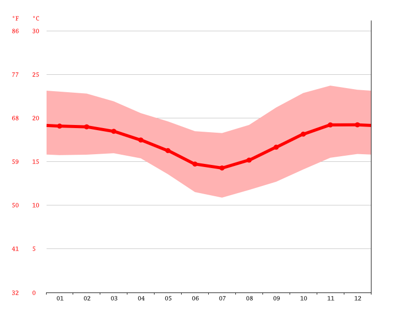 Temperature graph, Muhaga