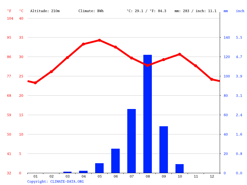 Climate graph // Weather by Month, Niamey