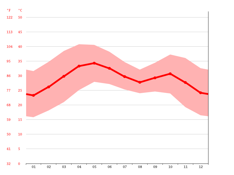 Temperature graph, Niamey