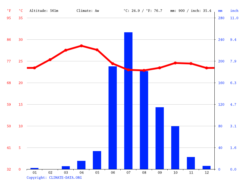 Climate graph // Weather by Month, Kolhapur