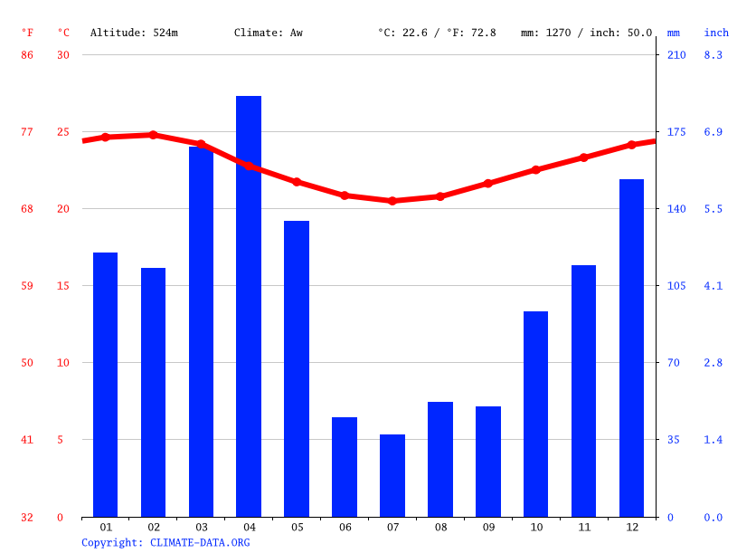 Climate graph // Weather by Month, Magamba
