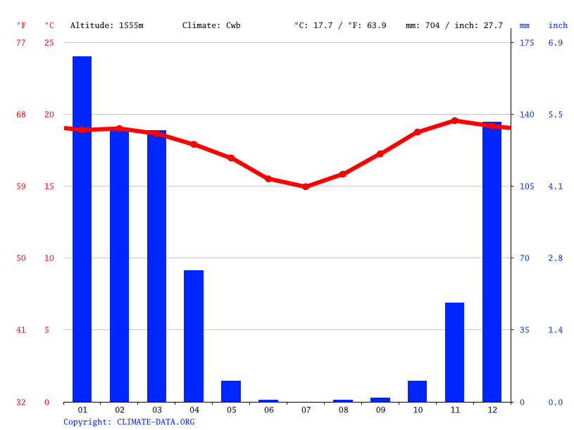 Climate graph // Weather by Month, Lugalu