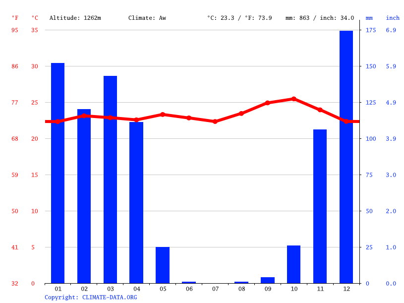 Climate graph // Weather by Month, Ndembezi