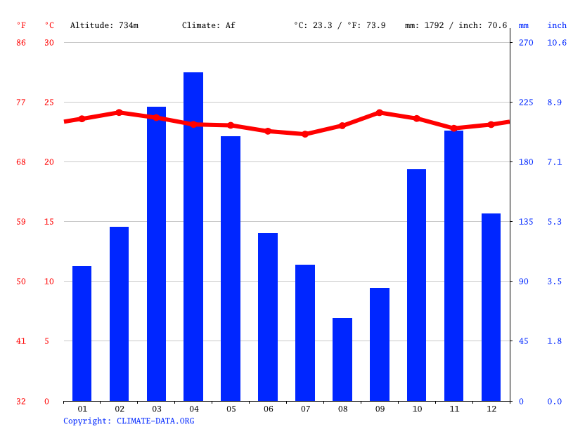 Climate graph // Weather by Month, Rivera
