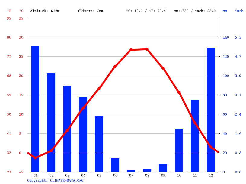 Climate graph // Weather by Month, Düzbağ
