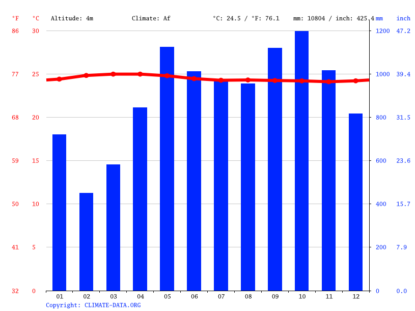 Climate graph // Weather by Month, Buenaventura