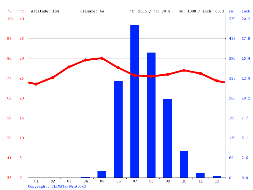 Climate graph // Weather by Month, Titvala