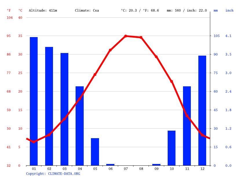 Climate graph, Arbil