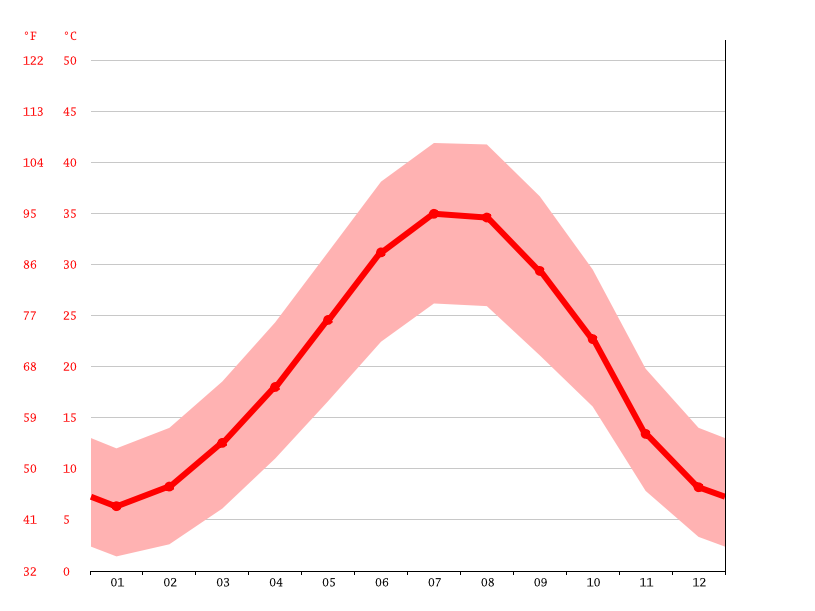 Temperature graph, Erbil