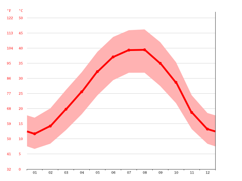 Temperature graph, Kut
