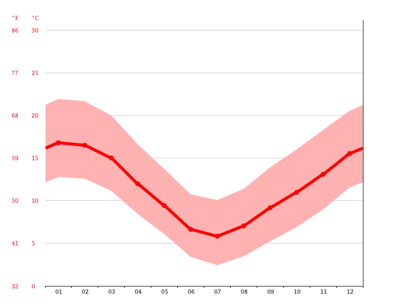 Gráfico de temperatura, Christchurch
