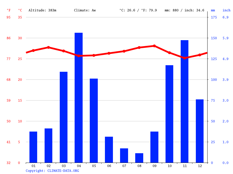 Climate graph // Weather by Month, Villavieja