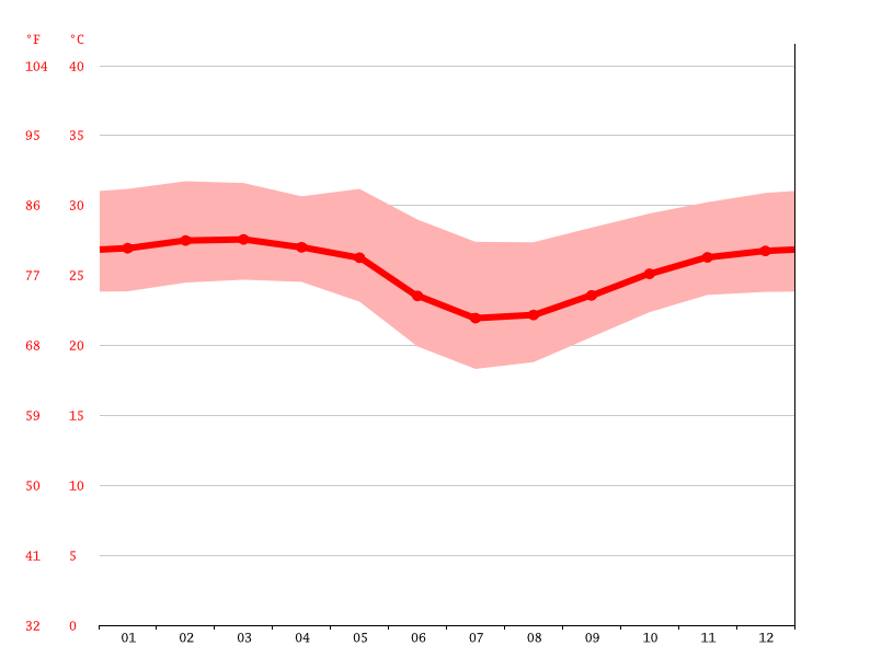 Temperature graph, Luanda