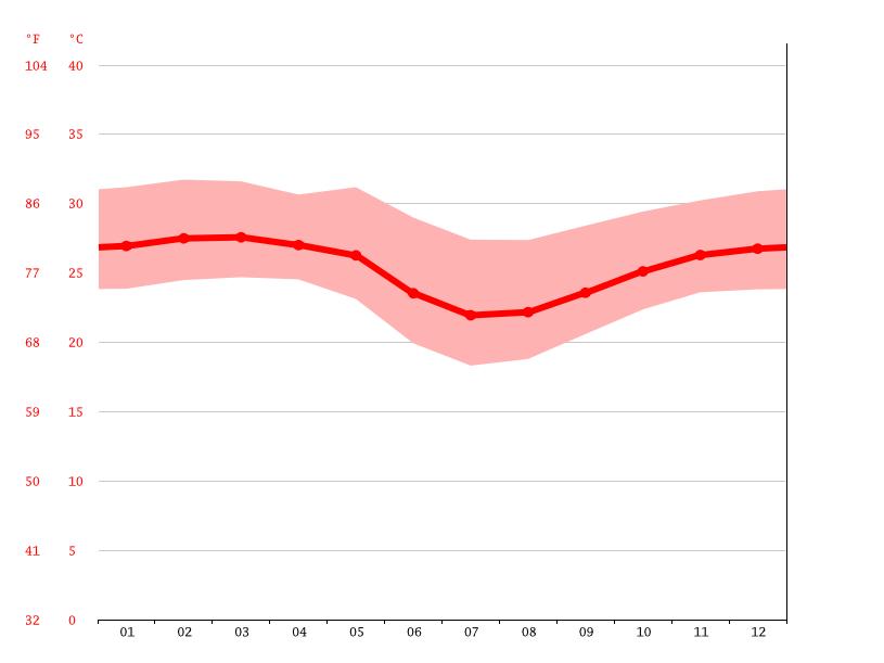 Gráfico de temperatura, Luanda