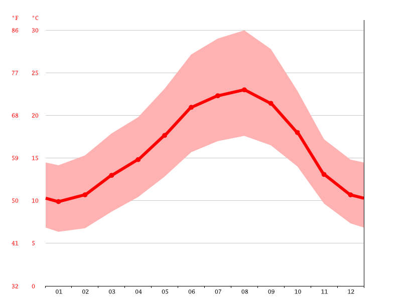 average temperature, Alcanhões