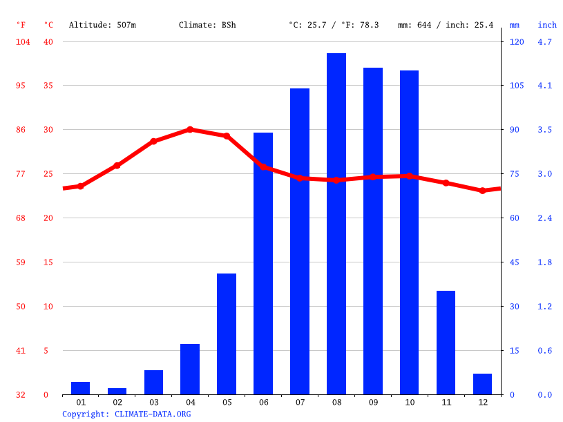 Climate graph // Weather by Month, Hanumanahalli