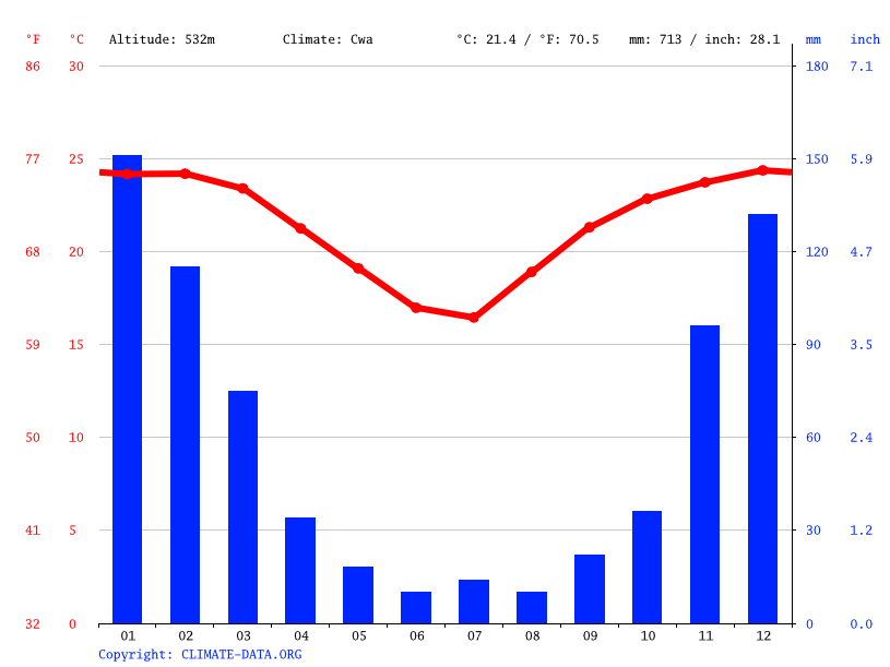 Climograph // Weather by Month, Thsidzini