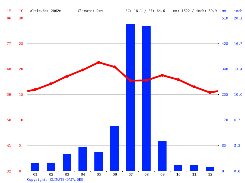 Climate graph // Weather by Month, Sherafo