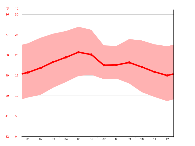 Temperature graph, Gule