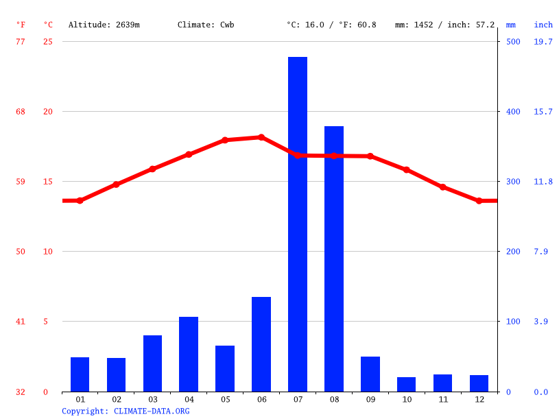 Climate graph // Weather by Month, Mai Mesanu