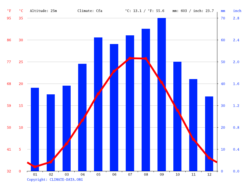 Climate graph // Weather by Month, Темираул