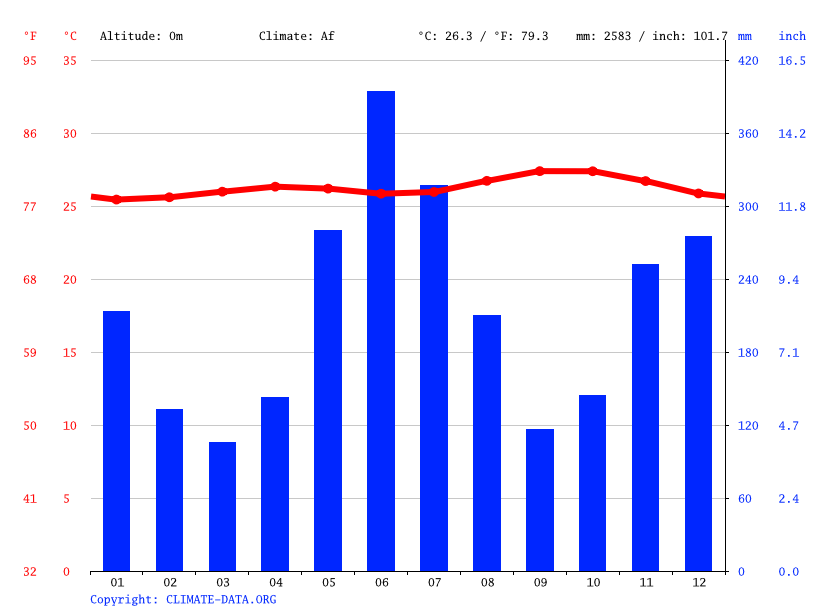 Climate graph // Weather by Month, Better Hope
