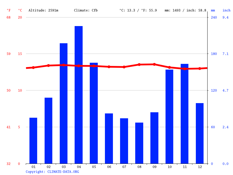 Climate graph // Weather by Month, Tabio