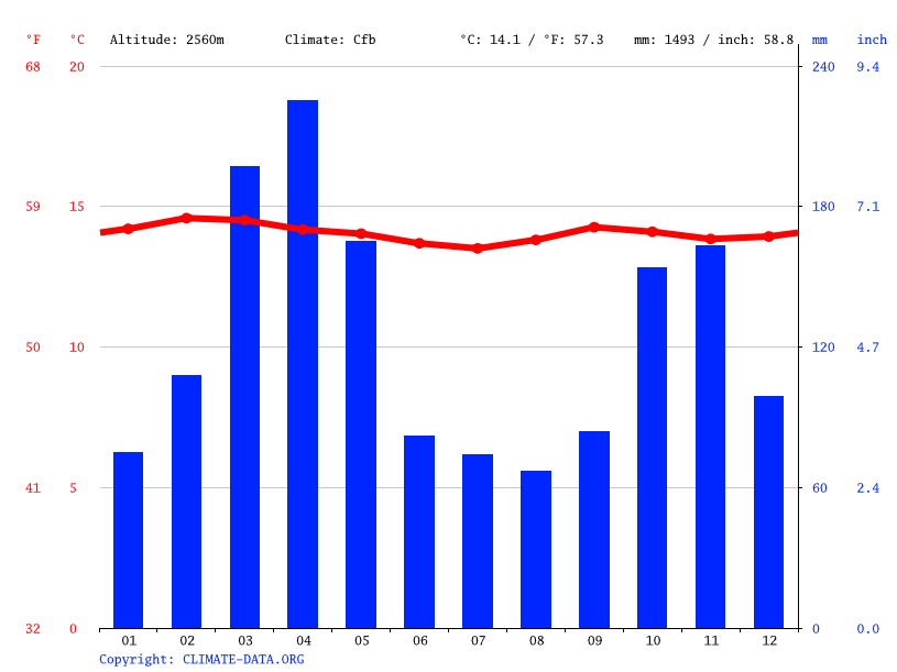 Climate graph // Weather by Month, Cajicá