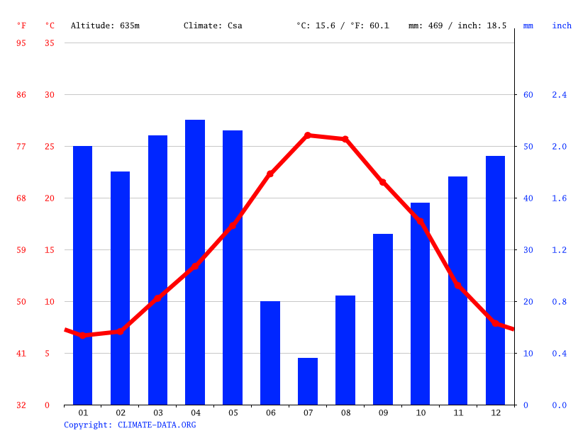 Climate graph // Weather by Month, Constantine