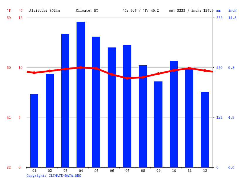 Climate graph // Weather by Month, Aquitania